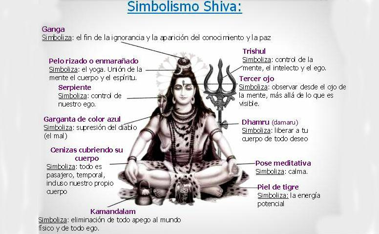 Significado y simbolismo del dios Shiva