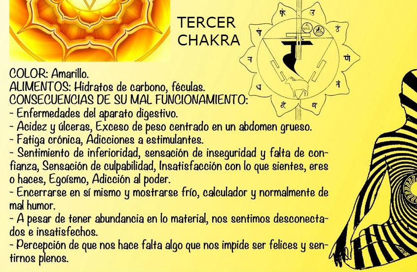 tercer-chakra
