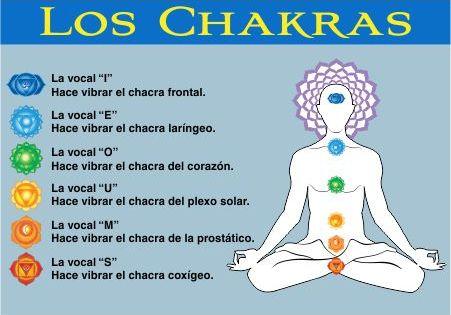 Los Chakras y sus verbos