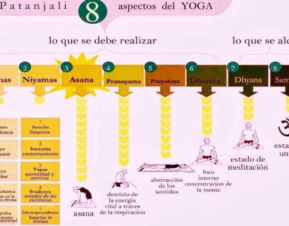 pantali-yoga-8-aspectos-sutra