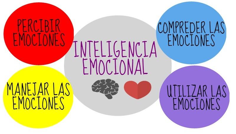 Inteligencia emocional Psiconeuroinmunobiología