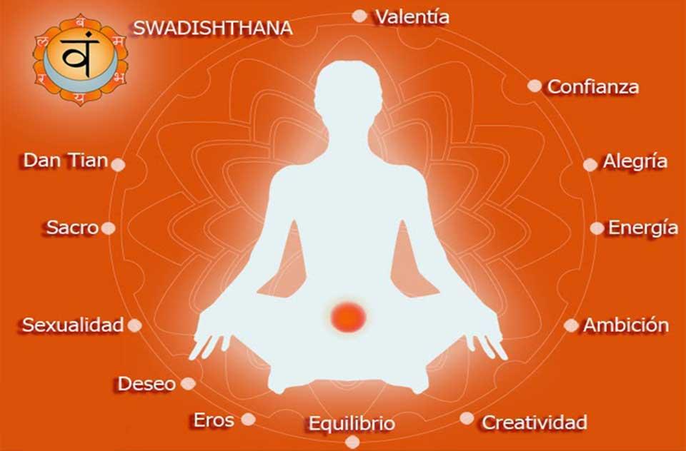 Chakra 2 Significado Svadhisthana