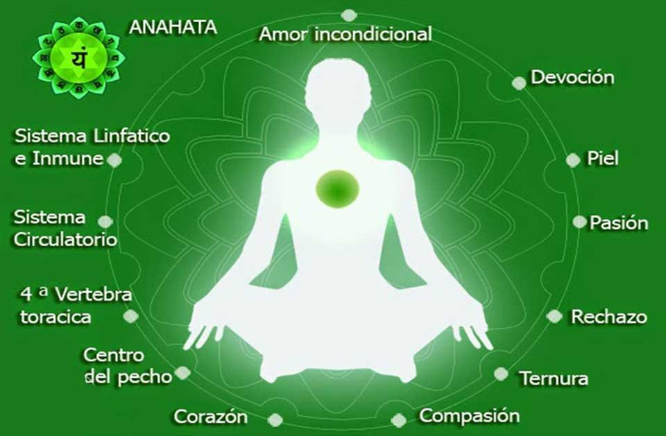 Chakra 4 Significado Anahata